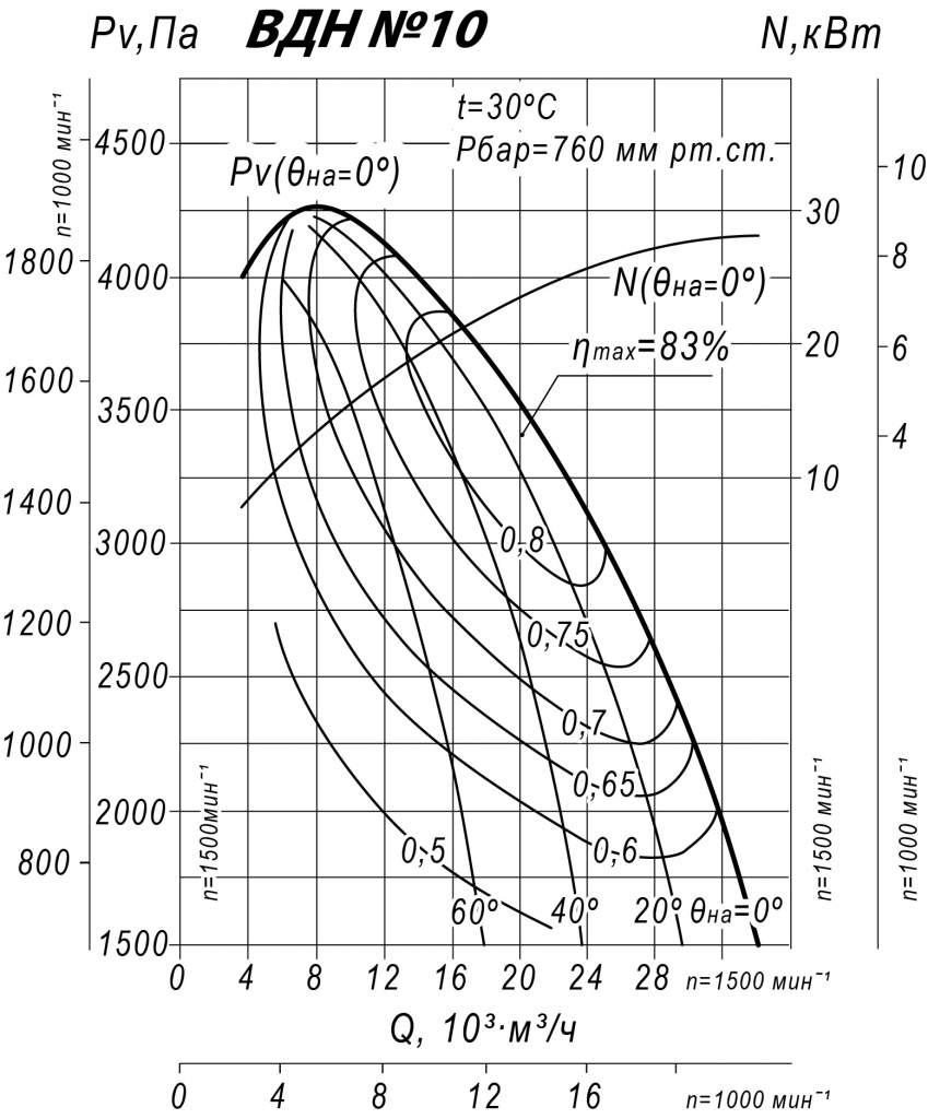 Аэродинамические характеристики ВДН 10,0