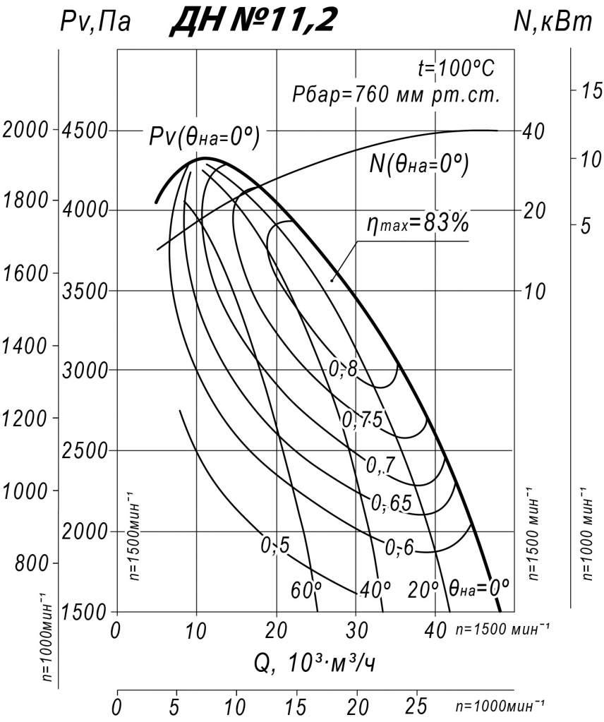Аэродинамические характеристики ДН 11,2