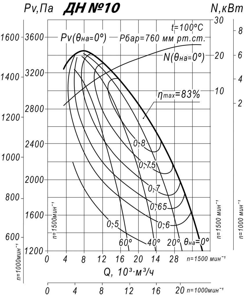 Аэродинамические характеристики ДН 10