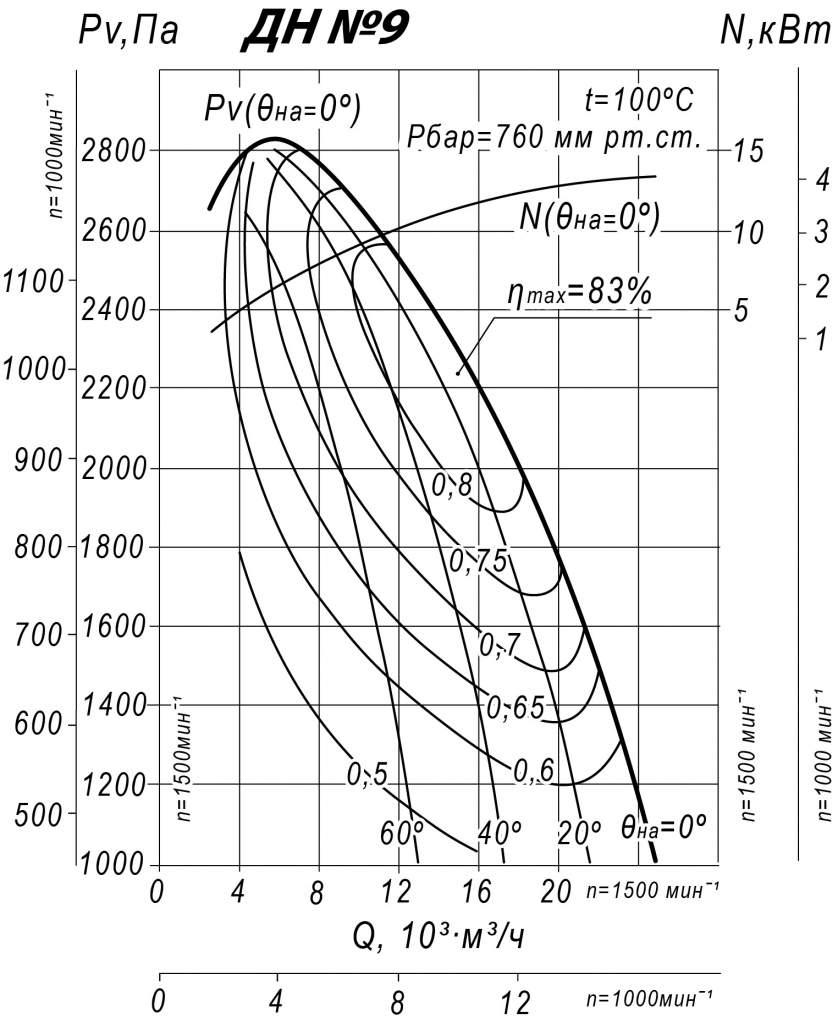 Аэродинамические характеристики ДН 9