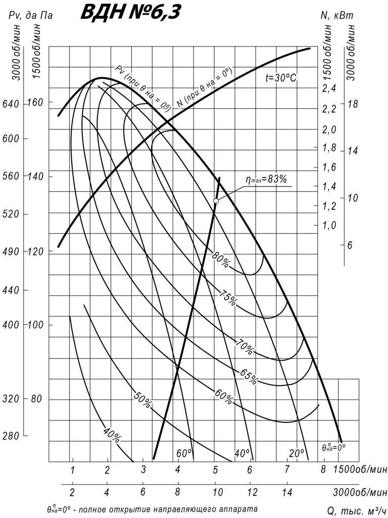 Аэродинамические характеристики ВДН 6,3