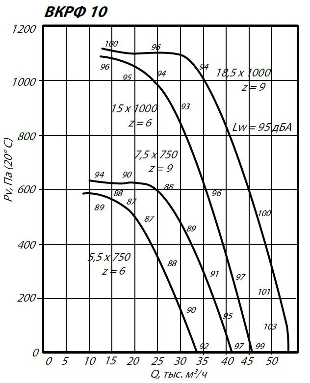 Аэродинамические характеристики крышного вентилятора ВКРФ-10 5,5 кВт 750 об/мин