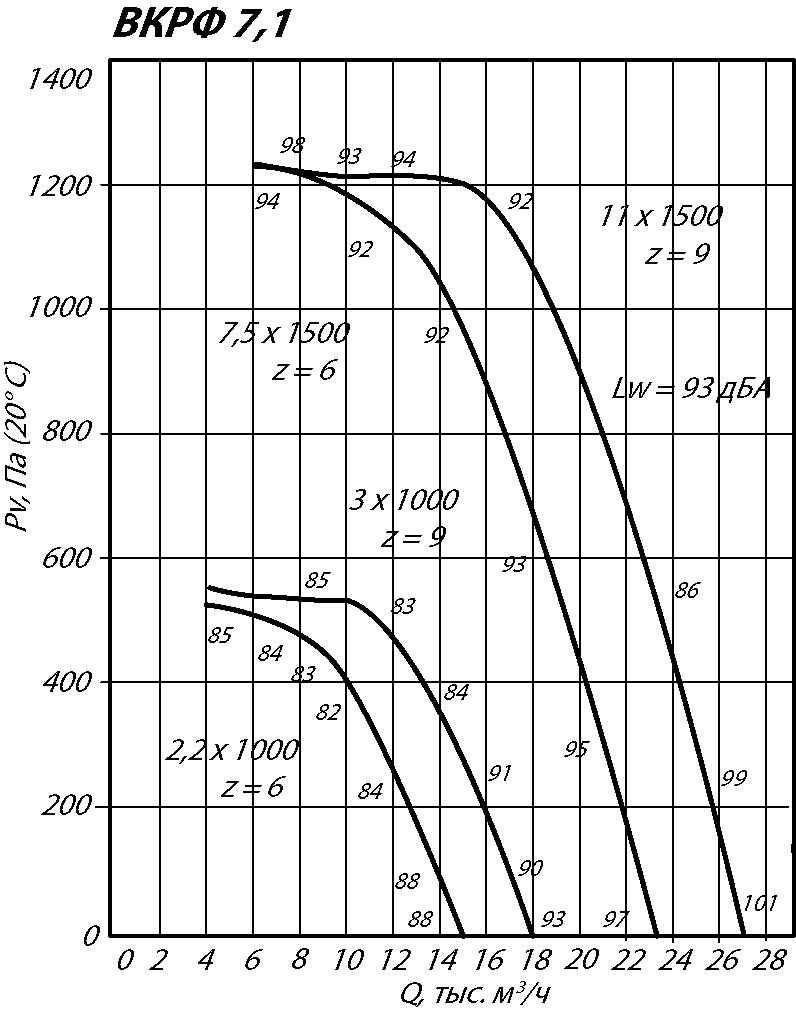 Аэродинамические характеристики крышного вентилятора ВКРФ-7,1 7,5 кВт 1500 об/мин