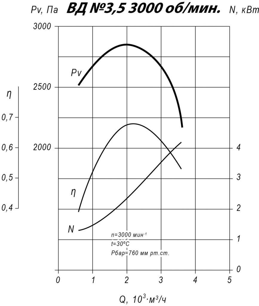 Аэродинамические характеристики ВД 3,5