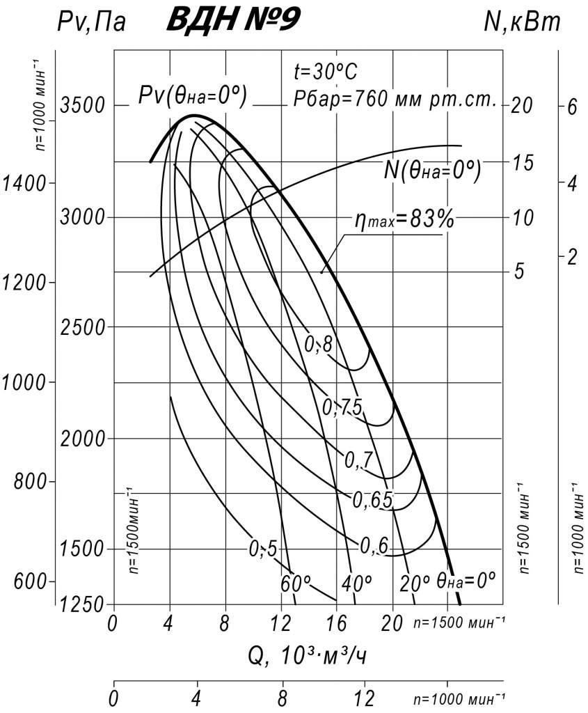 Аэродинамические характеристики ВДН 9,0