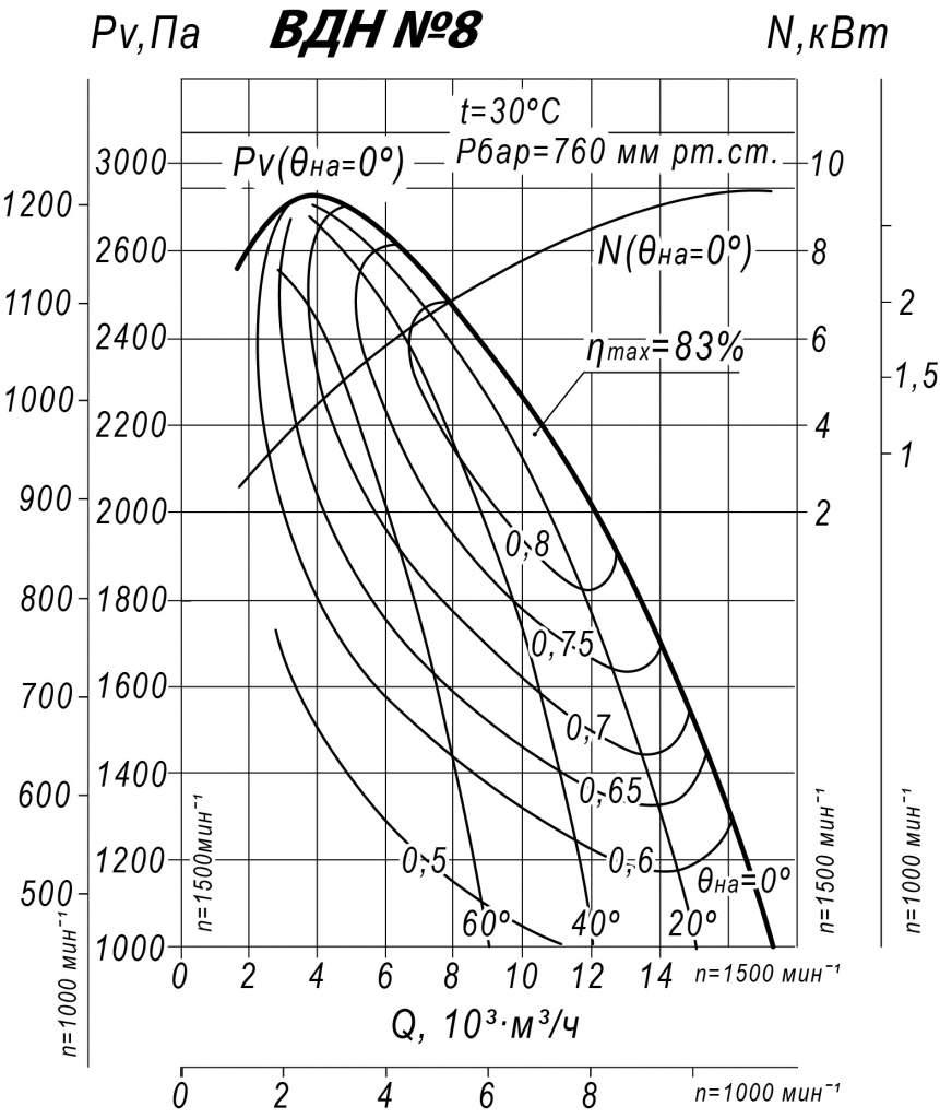 Аэродинамические характеристики ВДН 8,0