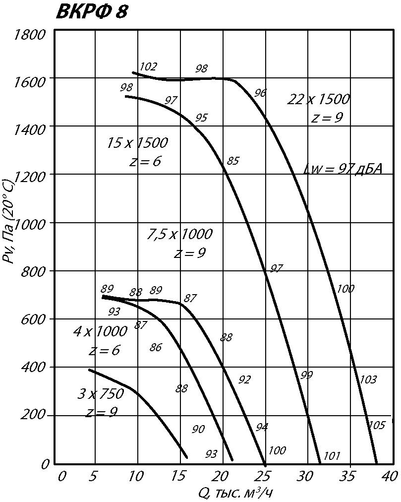 Аэродинамические характеристики крышного вентилятора ВКРФ-8 4 кВт 1000 об/мин