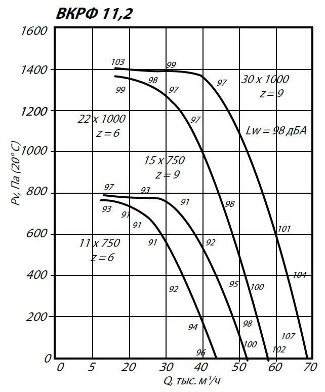 Аэродинамические характеристики крышного вентилятора ВКРФ-11,2 15 кВт 750 об/мин