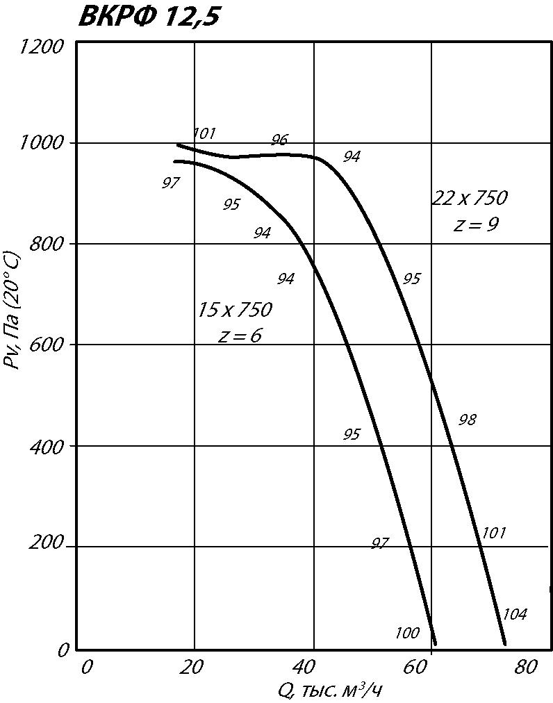 Аэродинамические характеристики крышного вентилятора ВКРФ-12,5 15 кВт 750 об/мин
