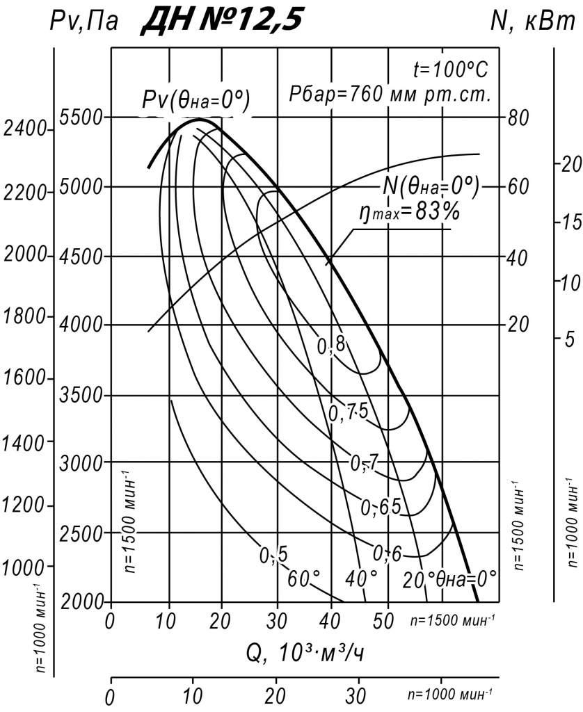 Аэродинамические характеристики ДН 12,5