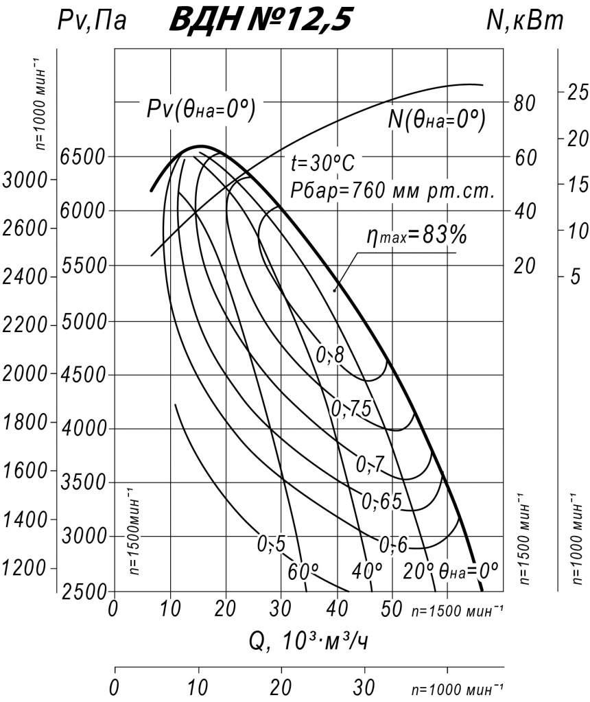 Аэродинамические характеристики ВДН 12,5