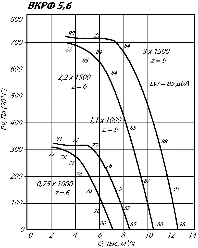 Аэродинамические характеристики крышного вентилятора ВКРФ-5,6 3 кВт 1500 об/мин