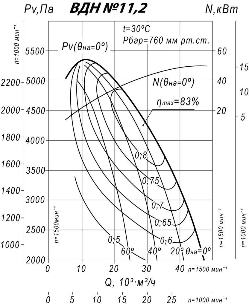 Аэродинамические характеристики ВДН 11,2