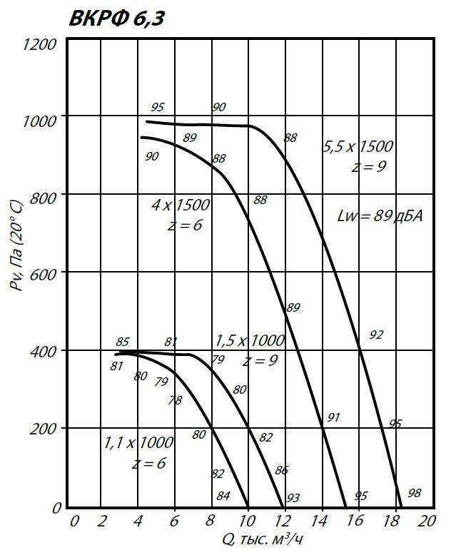 Аэродинамические характеристики крышного вентилятора ВКРФ-6,3 1,1 кВт 1000 об/мин